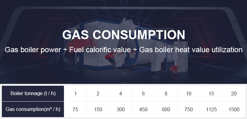 calculate gas consumption of gas boilers